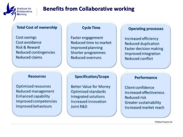 Benefits from Collaborative Working